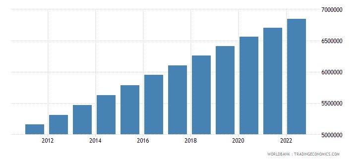 honduras population ages 15 64 total wb data