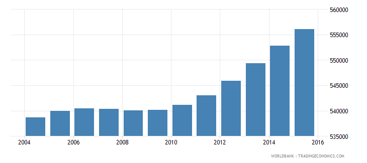 honduras population ages 5 10 female wb data