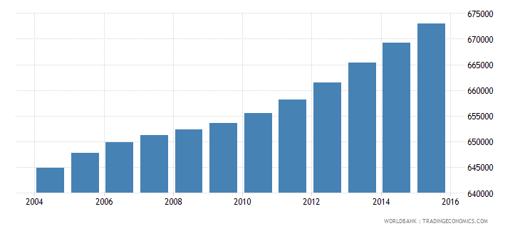 honduras population ages 5 11 male wb data