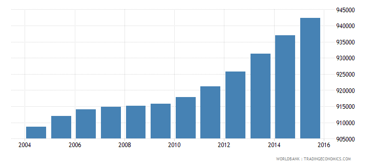 honduras population ages 6 10 total wb data