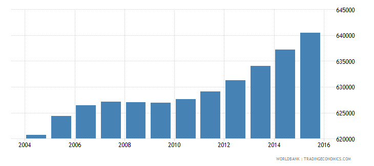 honduras population ages 6 12 female wb data