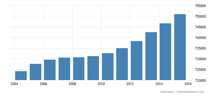 honduras population ages 7 10 total wb data