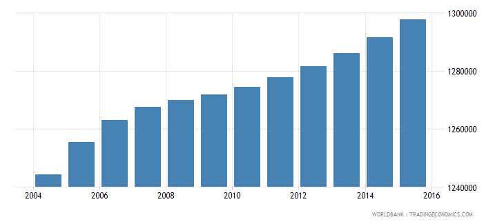 honduras population ages 7 13 total wb data