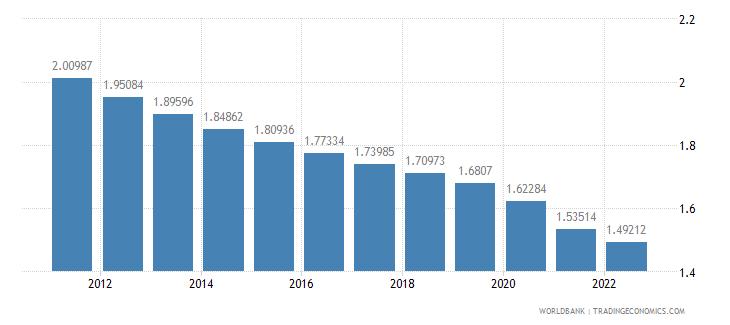 honduras population growth annual percent wb data