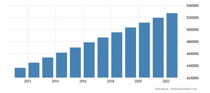 honduras population male wb data