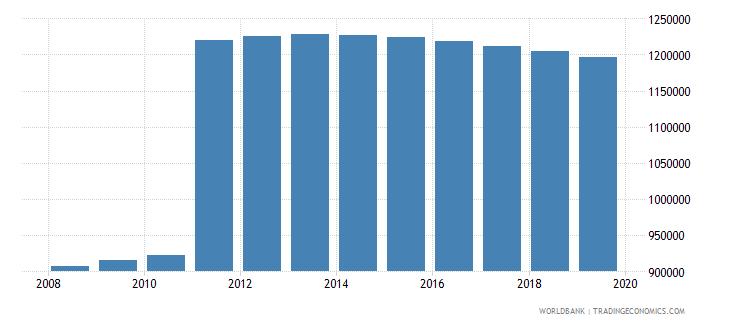 honduras population of compulsory school age female number wb data
