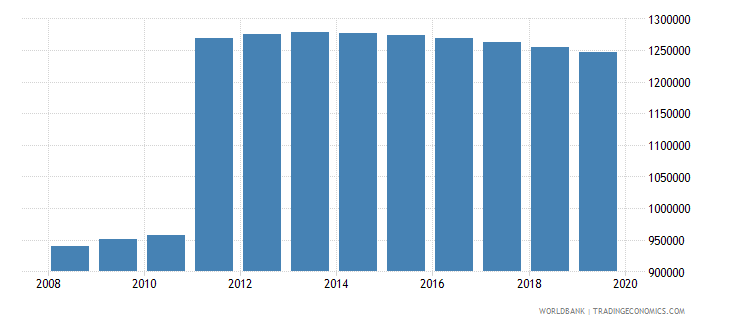 honduras population of compulsory school age male number wb data