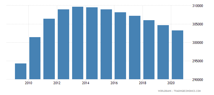 honduras population of the official age for lower secondary education female number wb data