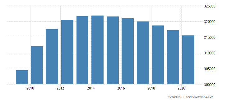 honduras population of the official age for lower secondary education male number wb data