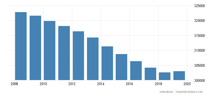 honduras population of the official age for pre primary education male number wb data