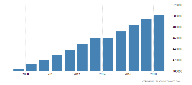 honduras population of the official age for tertiary education female number wb data