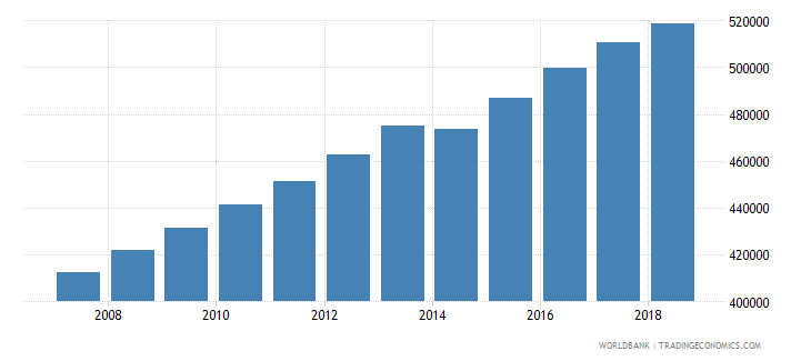 honduras population of the official age for tertiary education male number wb data