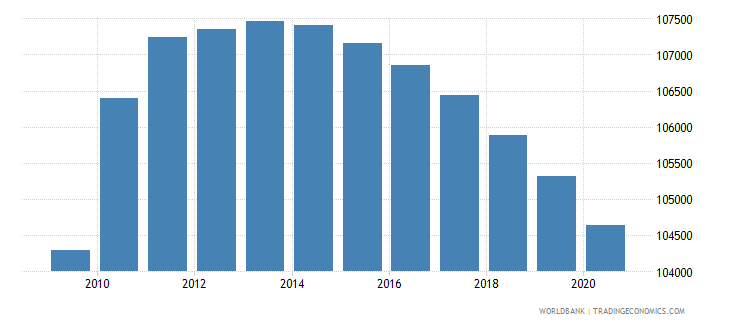 honduras population of the official entrance age to secondary general education male number wb data