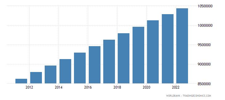 honduras population total wb data