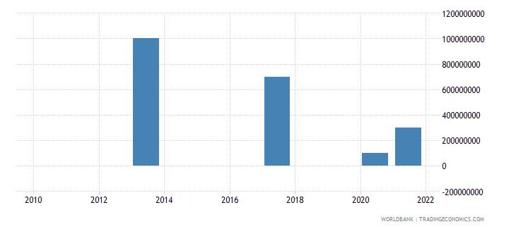 honduras portfolio investment bonds ppg  plus  png nfl us dollar wb data