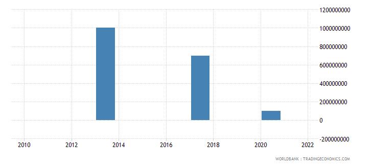 honduras ppg bonds nfl us dollar wb data