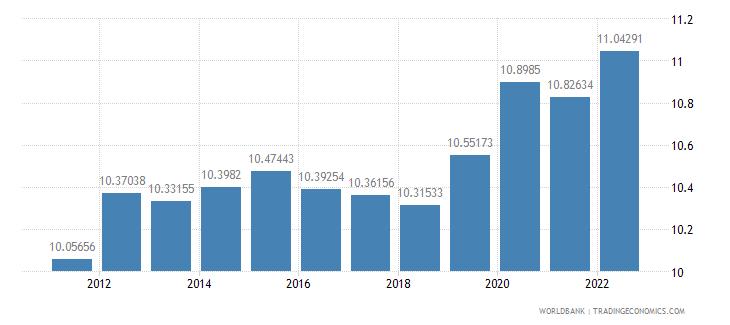 honduras ppp conversion factor gdp lcu per international dollar wb data