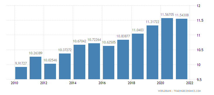 honduras ppp conversion factor private consumption lcu per international dollar wb data