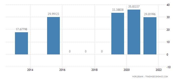 honduras present value of external debt percent of gni wb data