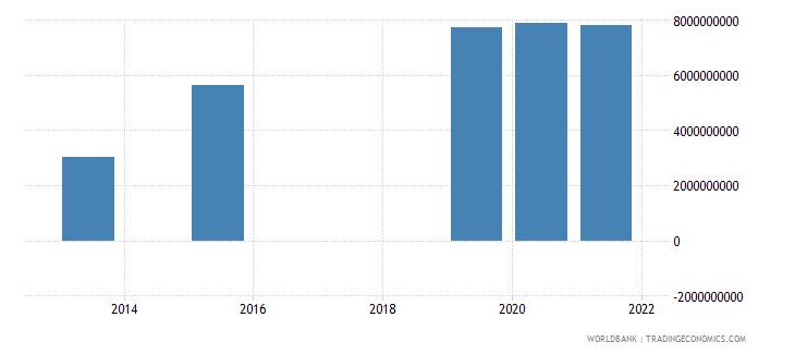 honduras present value of external debt us dollar wb data