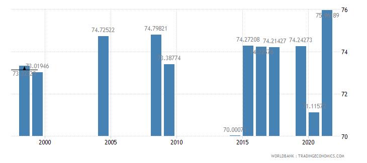honduras primary education teachers percent female wb data