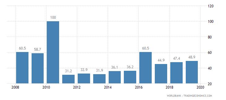 honduras private credit bureau coverage percent of adults wb data