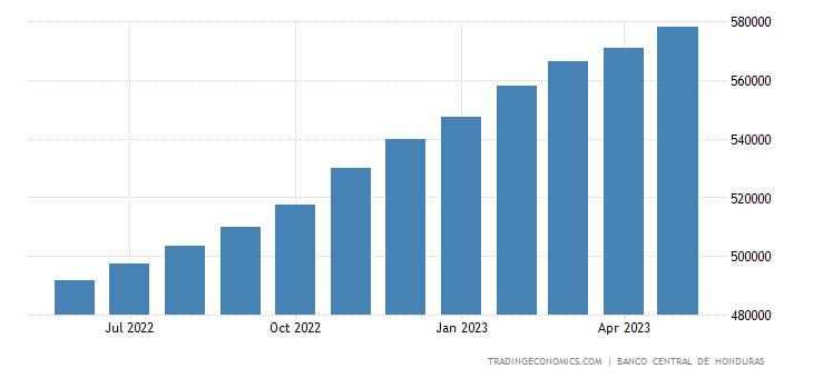 Honduras Private Sector Credit