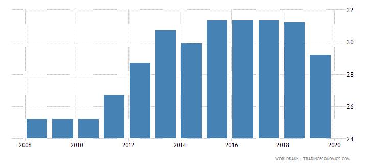 honduras profit tax percent of commercial profits wb data