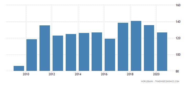 honduras provisions to nonperforming loans percent wb data