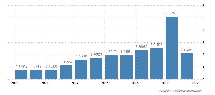 honduras public and publicly guaranteed debt service percent of gni wb data