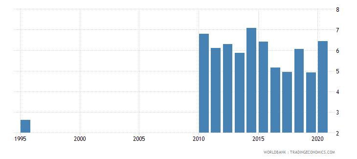 honduras public spending on education total percent of gdp wb data