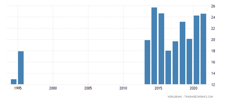 honduras public spending on education total percent of government expenditure wb data