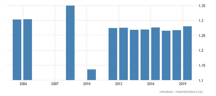 honduras ratio of female to male tertiary enrollment percent wb data