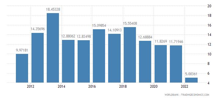 honduras real interest rate percent wb data