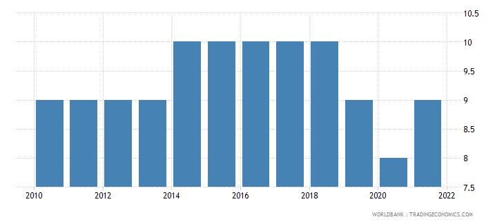 honduras regulatory quality number of sources wb data