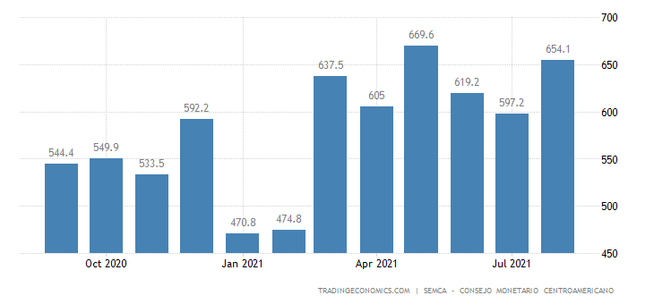 Honduras Remittances