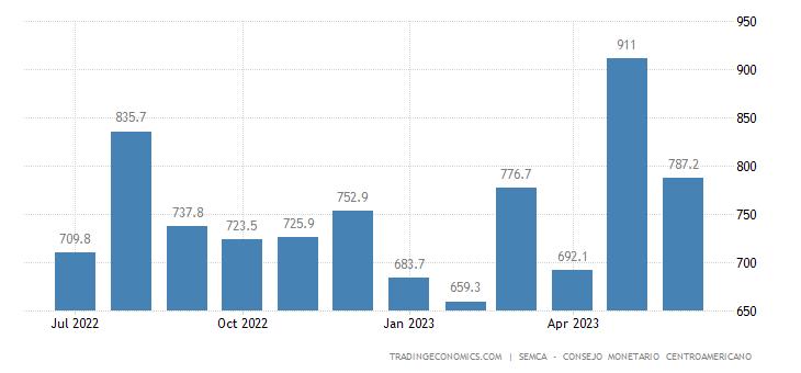 Honduras Remittances