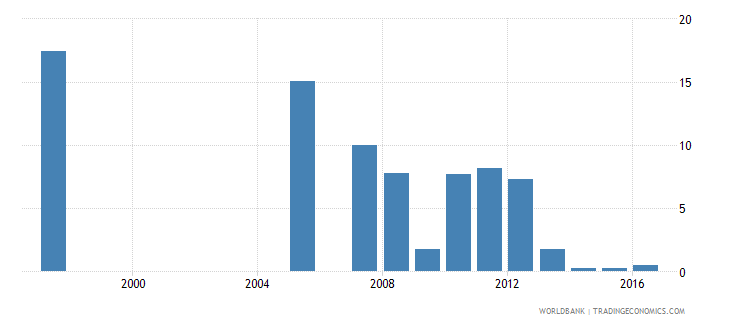 honduras repetition rate in grade 1 of primary education female percent wb data