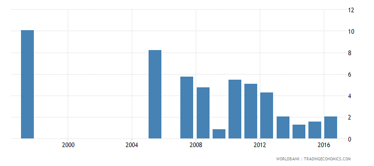 honduras repetition rate in grade 2 of primary education female percent wb data