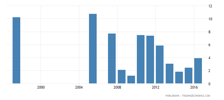 honduras repetition rate in grade 2 of primary education male percent wb data