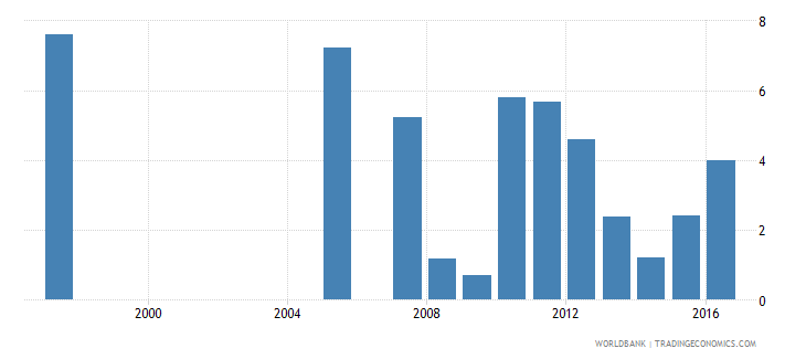 honduras repetition rate in grade 3 of primary education male percent wb data
