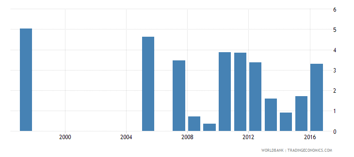 honduras repetition rate in grade 4 of primary education male percent wb data