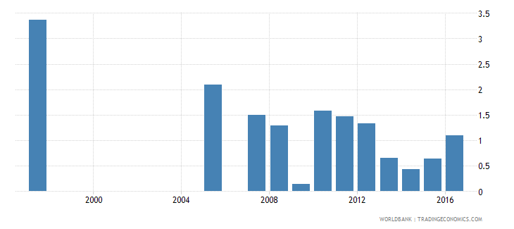 honduras repetition rate in grade 5 of primary education female percent wb data