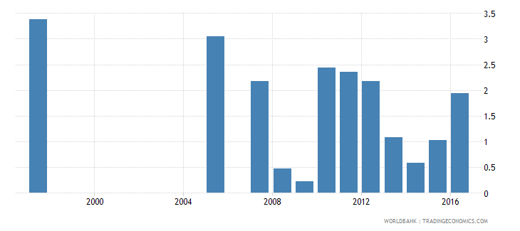 honduras repetition rate in grade 5 of primary education male percent wb data