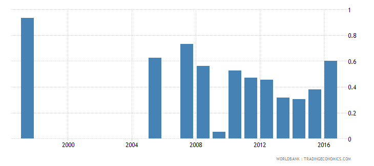 honduras repetition rate in grade 6 of primary education female percent wb data