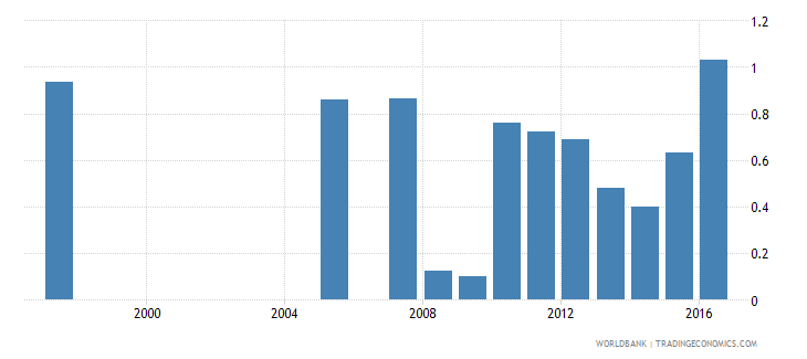 honduras repetition rate in grade 6 of primary education male percent wb data