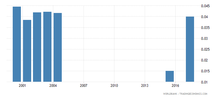 honduras research and development expenditure percent of gdp wb data