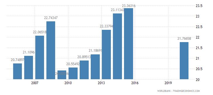 honduras revenue excluding grants percent of gdp wb data