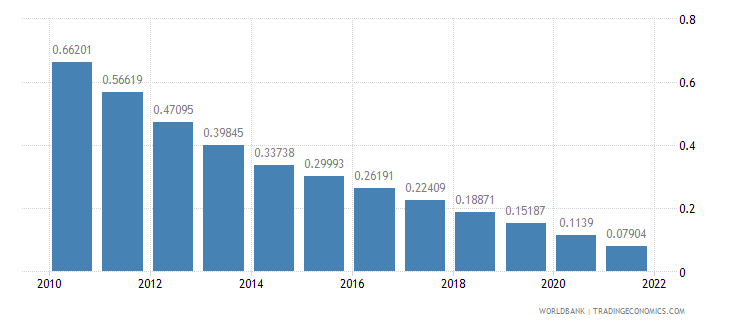 honduras rural population growth annual percent wb data