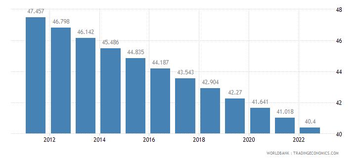 honduras rural population percent of total population wb data